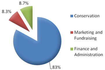 83% conservation, 8.7%finace admin, 8.3% marketing and fundraising